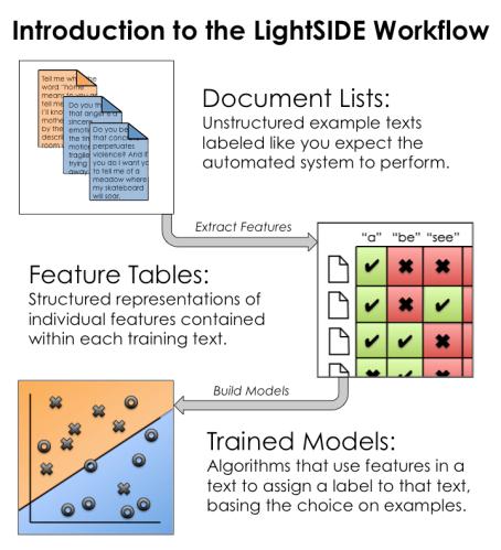 LightSide_workflow